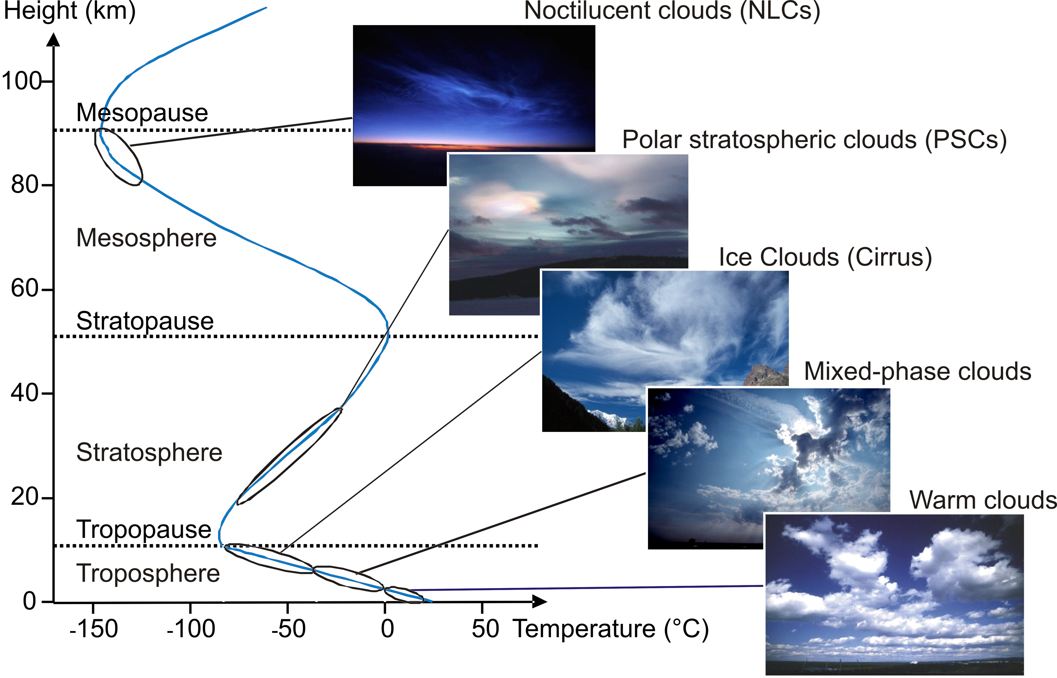 Different types of atmosphere